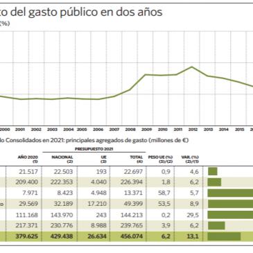 El gasto público se desata por encima del 50% del PIB, azuzado por el Covid