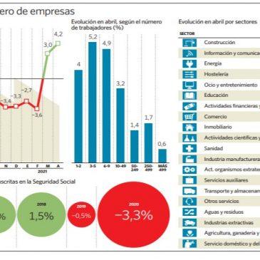 España crea empresas por primera vez en un año con la construcción al frente.
